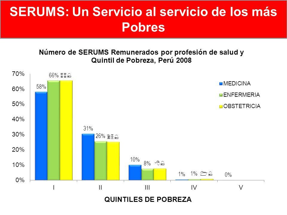 87.4% SERUMS: Un Servicio al servicio de los más Pobres