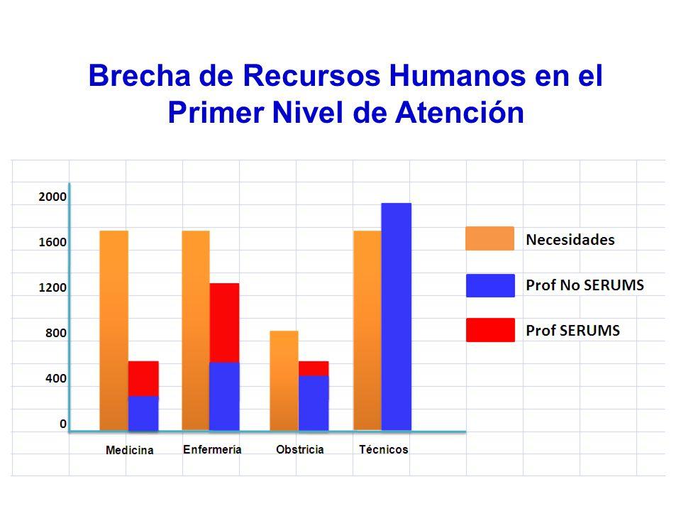 Brecha de Recursos Humanos en el Primer Nivel de Atención