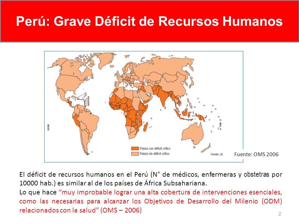 2 El déficit de recursos humanos en el Perú (N° de médicos, enfermeras y obstetras por 10000 hab.) es similar al de los países de África Subsahariana.