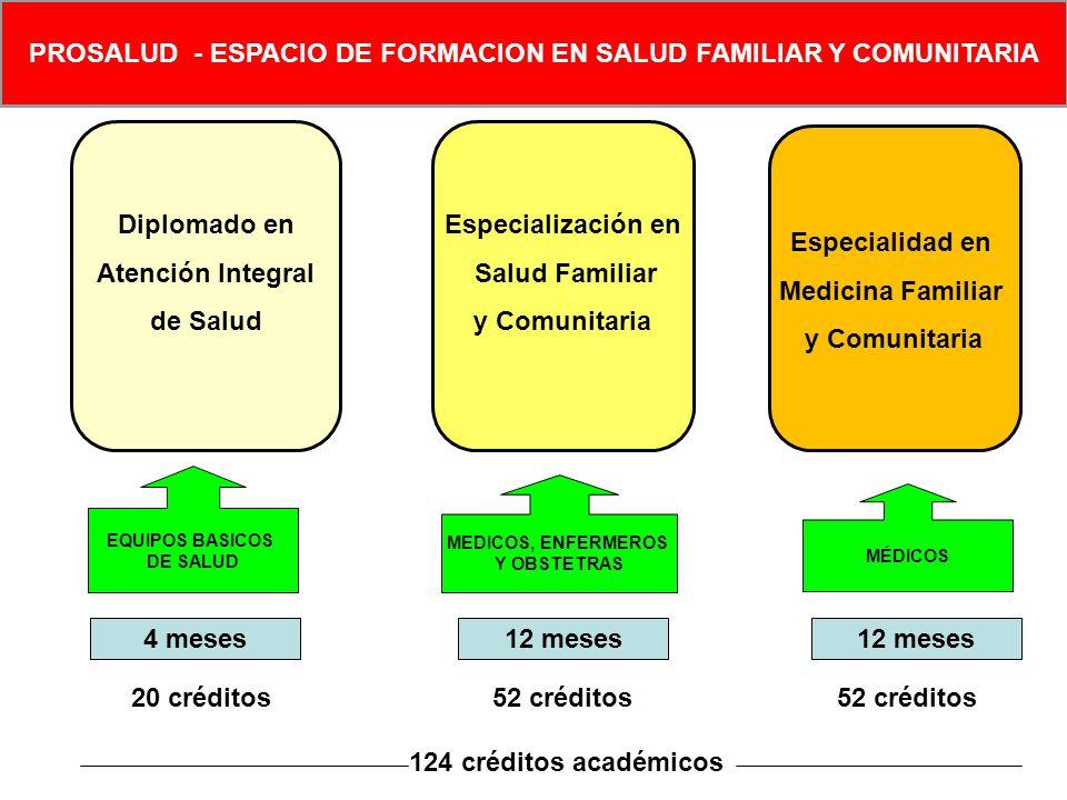 Diplomado en Atención Integral de Salud EQUIPOS BASICOS DE SALUD 4 meses 20 créditos Especialización en Salud Familiar y Comunitaria MEDICOS, ENFERMER