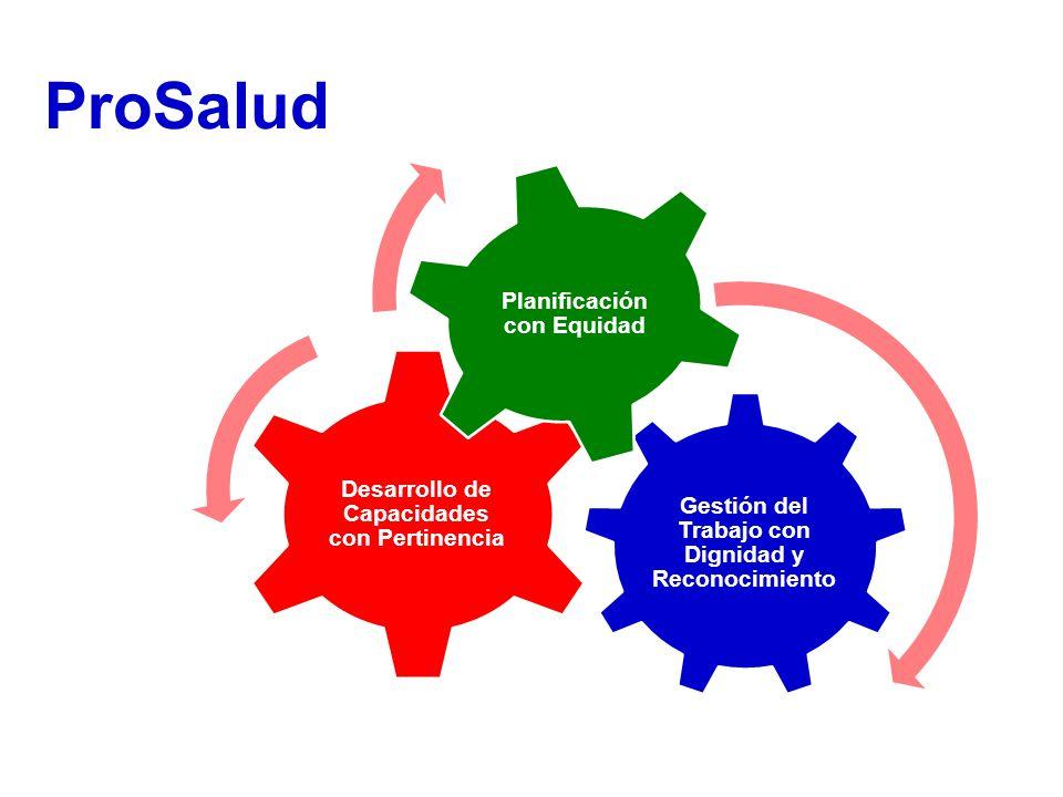 Gestión del Trabajo con Dignidad y Reconocimiento Desarrollo de Capacidades con Pertinencia Planificación con Equidad ProSalud