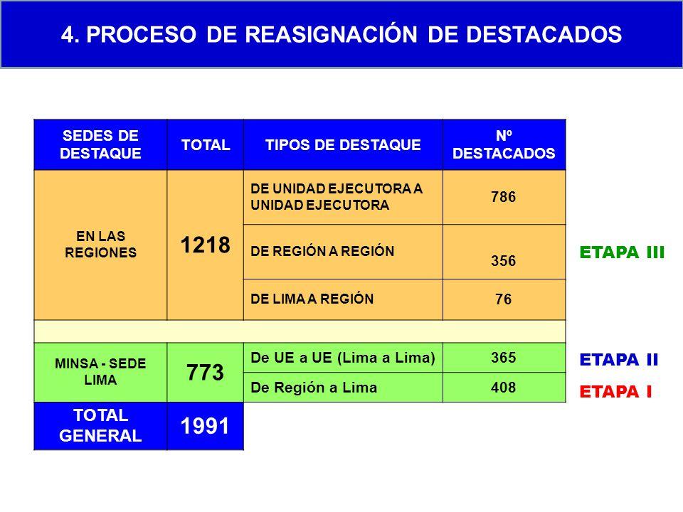 4. PROCESO DE REASIGNACIÓN DE DESTACADOS ETAPA I ETAPA II ETAPA III SEDES DE DESTAQUE TOTALTIPOS DE DESTAQUE Nº DESTACADOS EN LAS REGIONES 1218 DE UNI