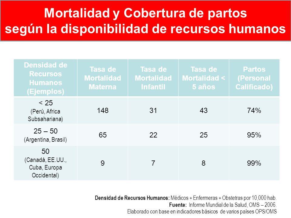 Densidad de Recursos Humanos: Médicos + Enfermeras + Obstetras por 10,000 hab. Fuente: Informe Mundial de la Salud, OMS – 2006. Elaborado con base en