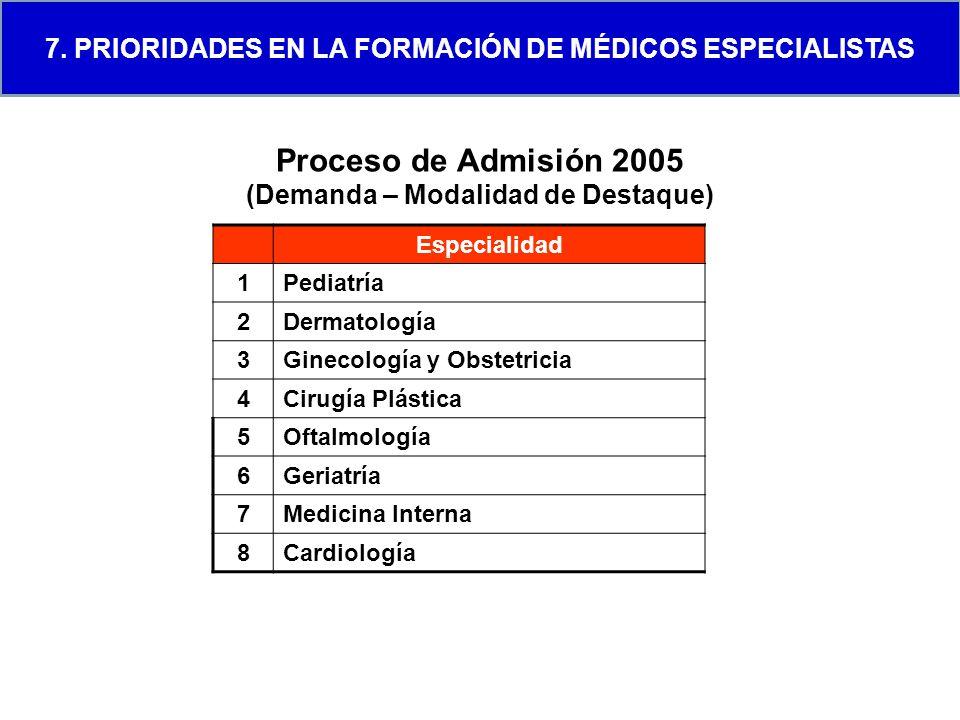 Proceso de Admisión 2005 (Demanda – Modalidad de Destaque) Especialidad 1Pediatría 2Dermatología 3Ginecología y Obstetricia 4Cirugía Plástica 5Oftalmo
