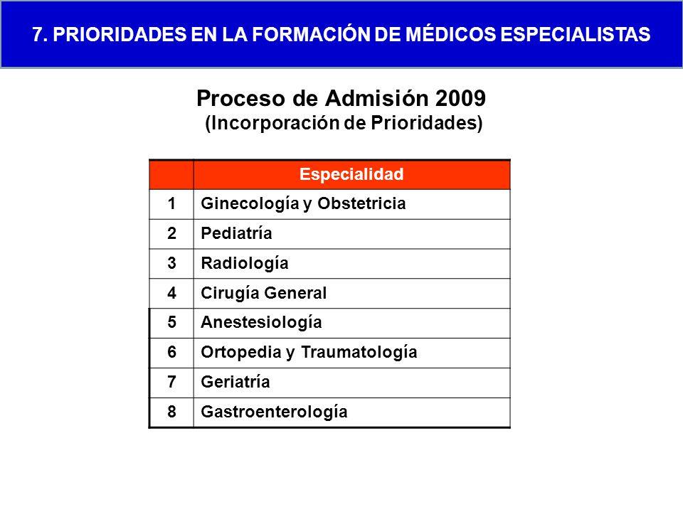 Proceso de Admisión 2009 (Incorporación de Prioridades) Especialidad 1Ginecología y Obstetricia 2Pediatría 3Radiología 4Cirugía General 5Anestesiologí
