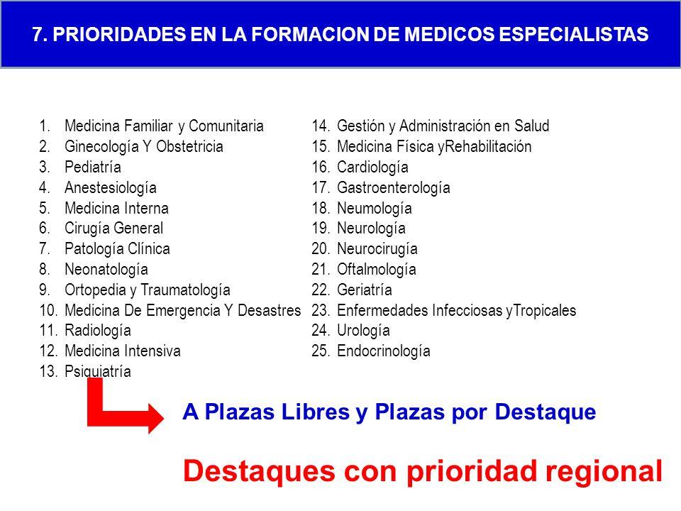 7. PRIORIDADES EN LA FORMACION DE MEDICOS ESPECIALISTAS 1.Medicina Familiar y Comunitaria 2.Ginecología Y Obstetricia 3.Pediatría 4.Anestesiología 5.M