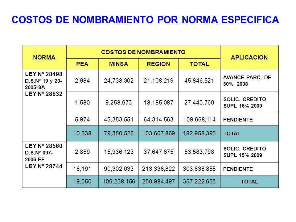 COSTOS DE NOMBRAMIENTO POR NORMA ESPECIFICA NORMA COSTOS DE NOMBRAMIENTO APLICACION PEAMINSAREGIONTOTAL LEY Nº 28498 D.S.Nº 19 y 20- 2005-SA LEY Nº 28