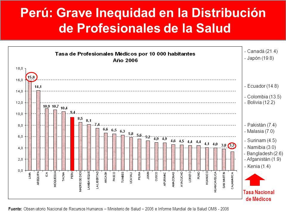 Fuente: Observatorio Nacional de Recursos Humanos – Ministerio de Salud – 2006 e Informe Mundial de la Salud OMS - 2006 Perú: Grave Inequidad en la Di
