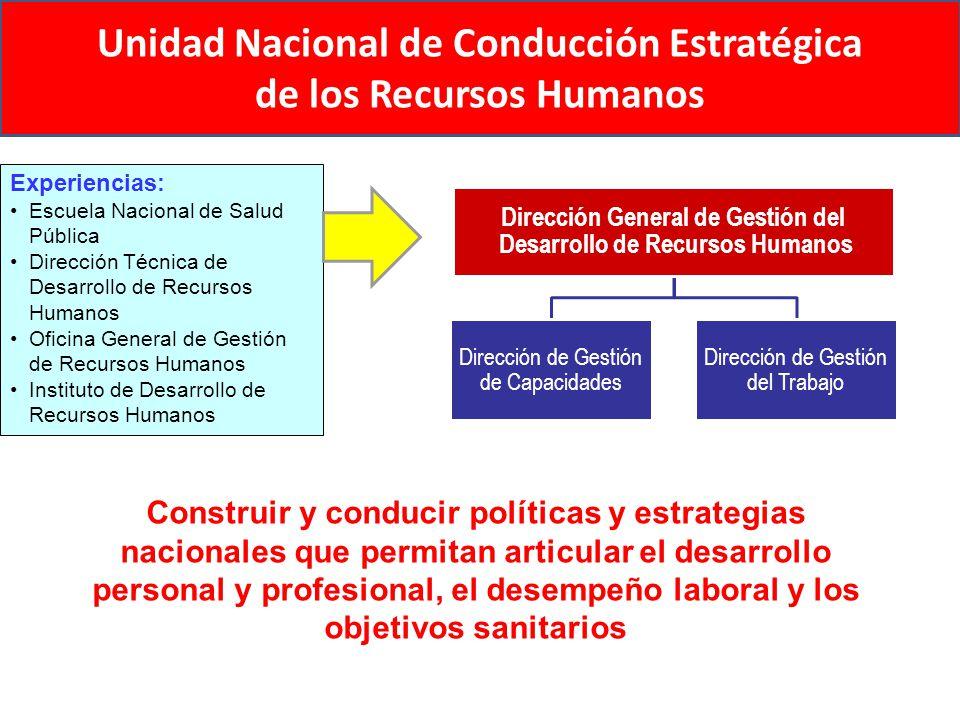 Unidad Nacional de Conducción Estratégica de los Recursos Humanos Dirección General de Gestión del Desarrollo de Recursos Humanos Dirección de Gestión