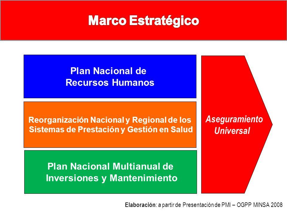 Lineamientos Estratégicos para la construcción del PMI Aseguramiento Universal Plan Nacional Multianual de Inversiones y Mantenimiento Reorganización