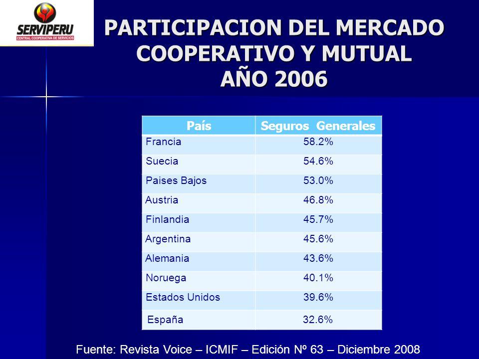 PARTICIPACION DEL MERCADO COOPERATIVO Y MUTUAL AÑO 2006 PaísSeguros Generales Francia58.2% Suecia54.6% Paises Bajos53.0% Austria46.8% Finlandia45.7% A