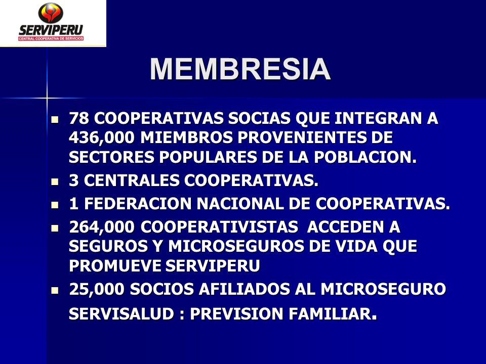 MEMBRESIA MEMBRESIA 78 COOPERATIVAS SOCIAS QUE INTEGRAN A 436,000 MIEMBROS PROVENIENTES DE SECTORES POPULARES DE LA POBLACION. 78 COOPERATIVAS SOCIAS