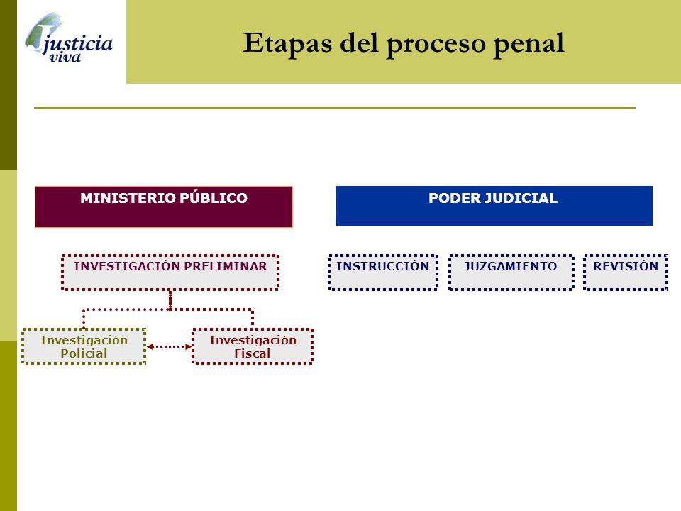 Normas anticorrupción Penales Ley N° 27378, de colaboración eficaz (El Peruano, 21/12/00). Ley N° 27379, que establece medidas excepcionales de limita