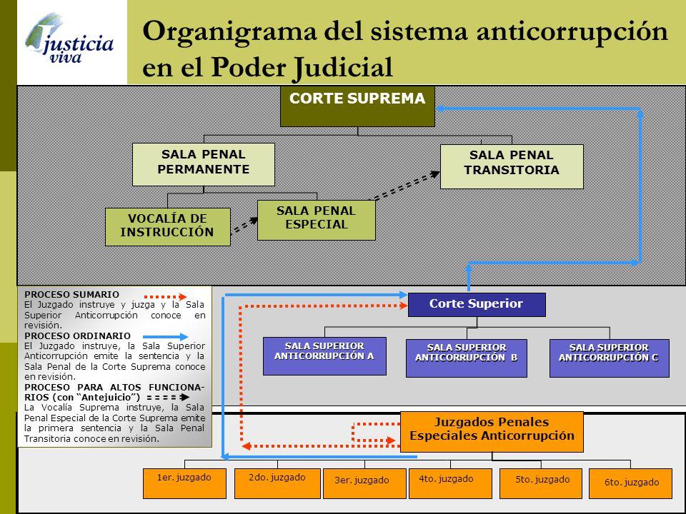 Flujograma del proceso penal PODER JUDICIAL HECHO DELICTIVO ATESTADO POLICIAL MP INSTRUCCIÓN Juzgado o Vocalía de instrucción Sala o juzgado de juzgam