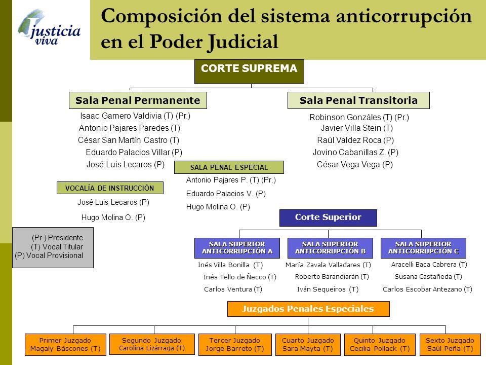 Organigrama del sistema anticorrupción en el Poder Judicial SALA SUPERIOR ANTICORRUPCIÓN A SALA SUPERIOR ANTICORRUPCIÓN C SALA SUPERIOR ANTICORRUPCIÓN