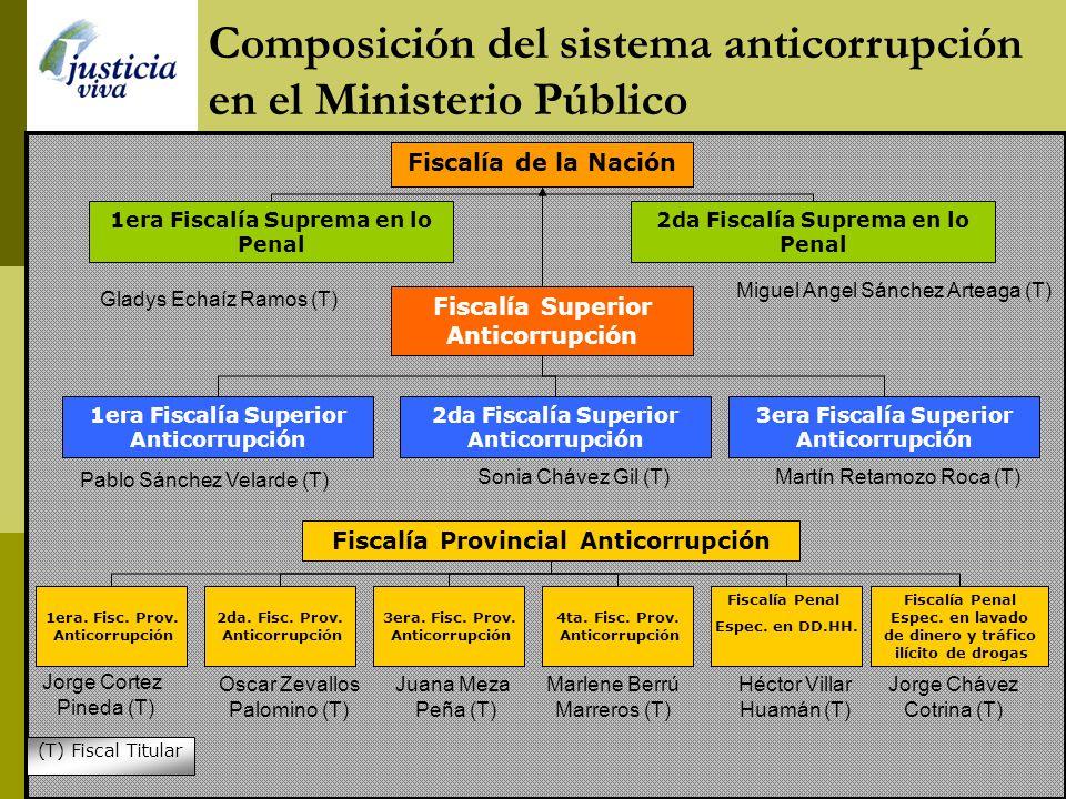 Composición del sistema anticorrupción en el Poder Judicial VOCALÍA DE INSTRUCCIÓN Antonio Pajares P. (T) (Pr.) Eduardo Palacios V. (P) Hugo Molina O.