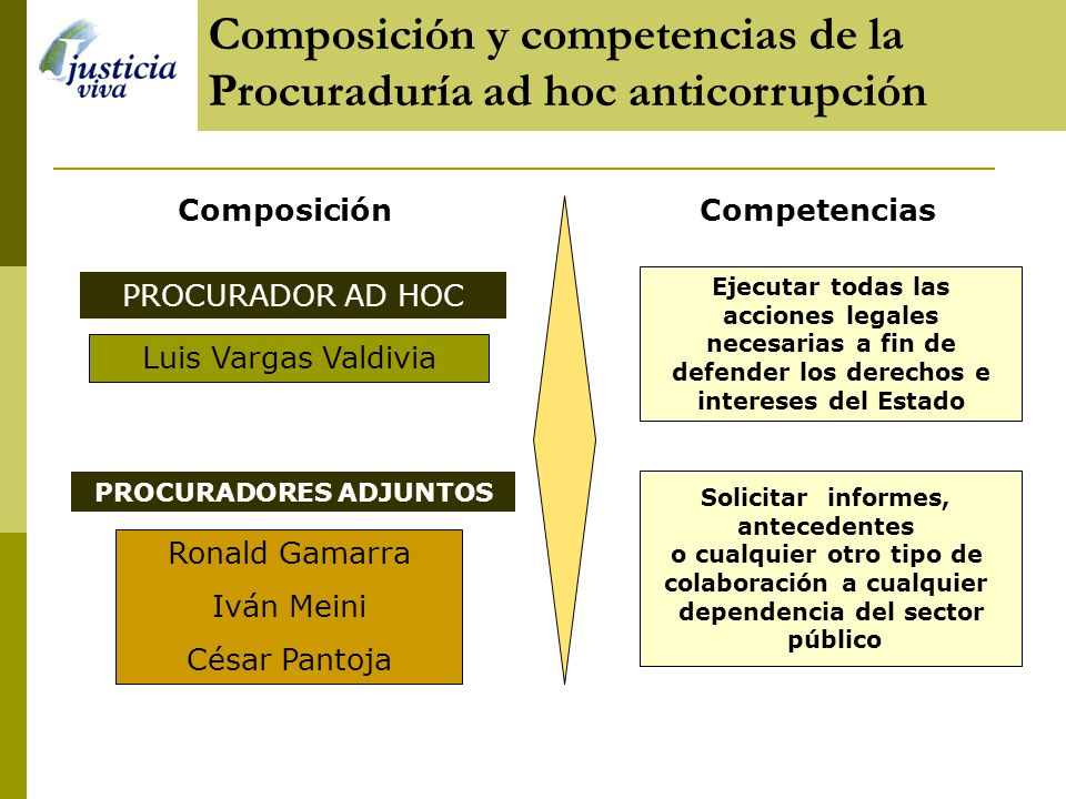 Composición del sistema anticorrupción en el Ministerio Público (T) Fiscal Titular Fiscalía Superior Anticorrupción 1era Fiscalía Superior Anticorrupc