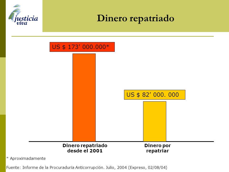 Principales indicadores Número de procesos143 Número de procesados 1453 Número de sentencias firmes 14 Dinero repatriado desde el 2001 US 173 millones
