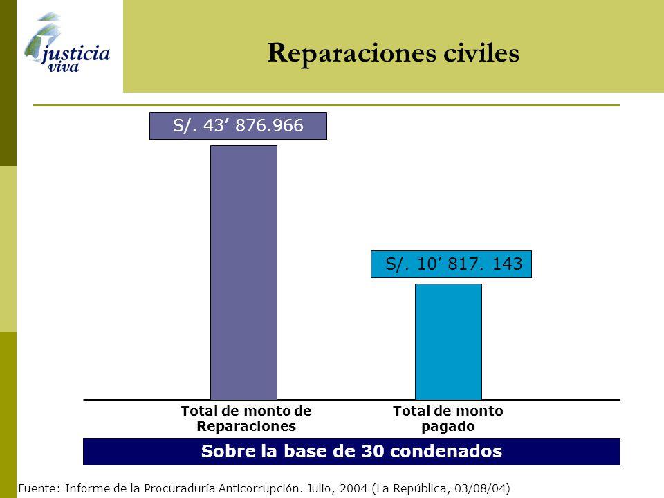 Dinero repatriado Principales indicadoresDinero repatriado Dinero repatriado desde el 2001 Dinero por repatriar US $ 173 000.000* US $ 82 000. 000 * A