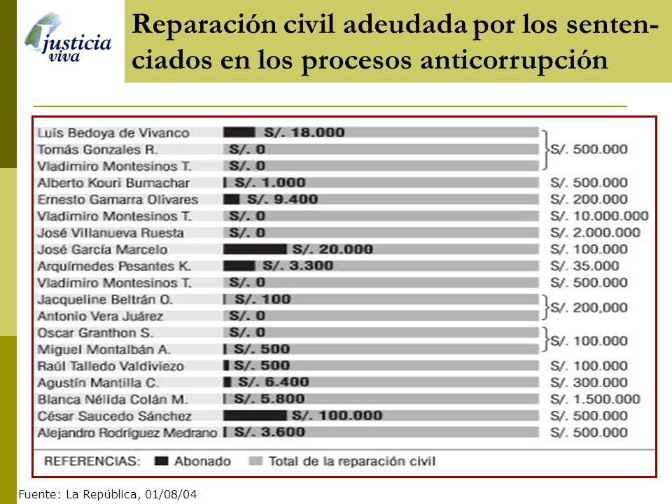 Dinero repatriado Principales indicadoresReparaciones civiles Total de monto de Reparaciones Total de monto pagado S/. 43 876.966 S/. 10 817. 143 Sobr