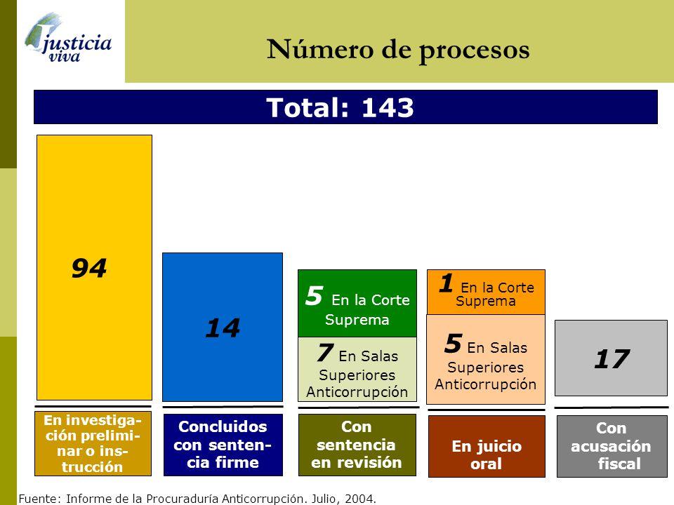 Deuda de los procesados acogidos a la ley de colaboración eficaz Fuente: La República, 01/08/04 Reparación civil adeudada por los senten- ciados en lo