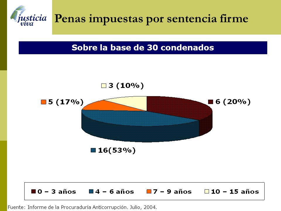 Fuente: Informe de la Procuraduría Anticorrupción. Julio, 2004. Total: 1453 Número de procesados por el sistema anticorrupción