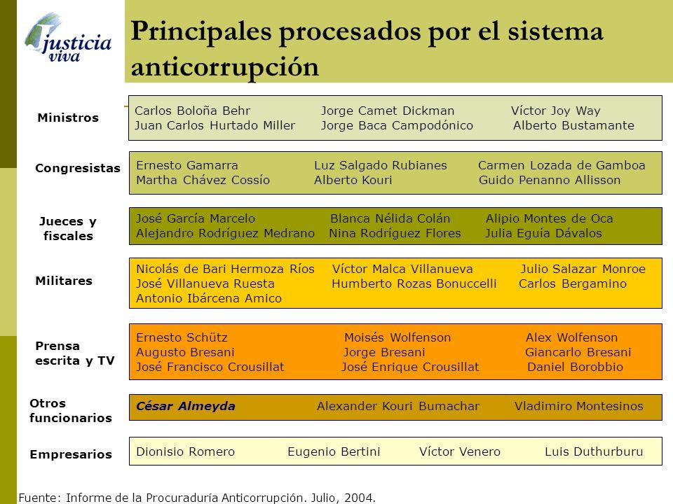 Penas impuestas por sentencia en revisión Sobre la base de 24 condenados Fuente: Informe de la Procuraduría Anticorrupción. Julio, 2004.