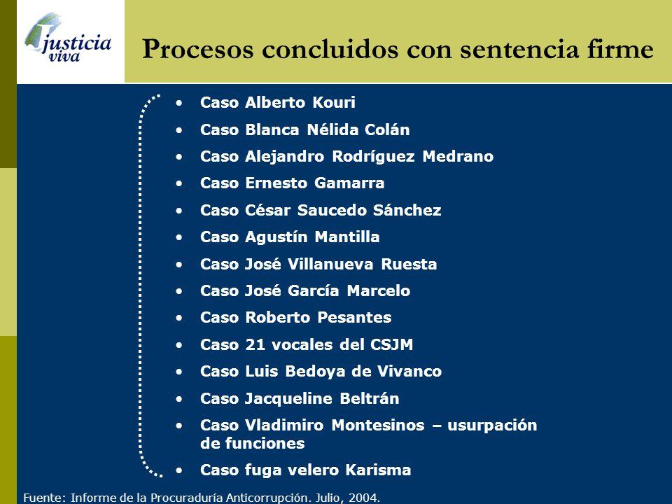 Principales procesos anticorrupción IV