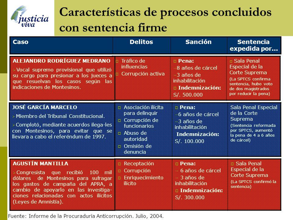 Características de procesos concluidos con sentencia firme Sentencia expedida por... SanciónDelitosCaso Corrupción de funcionarios Enriquecimiento ilí