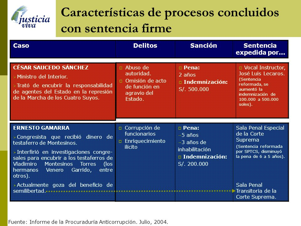 Tráfico de influencias Corrupción activa Pena: 8 años de cárcel 3 años de inhabilitación Indemnización: S/. 500.000 Sala Penal Especial de la Corte Su