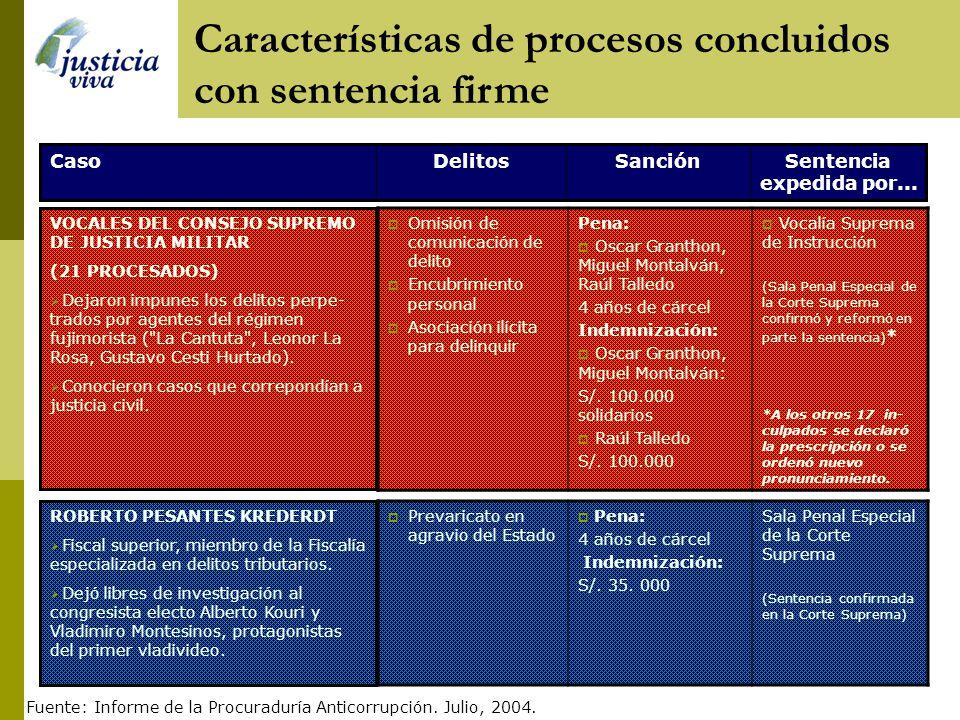 Sentencia expedida por... SanciónDelitosCaso ERNESTO GAMARRA Congresista que recibió dinero de testaferro de Montesinos. Interfirió en investigaciones