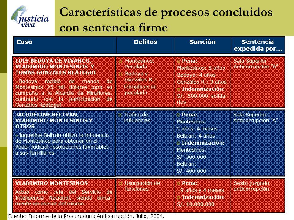 Omisión de comunicación de delito Encubrimiento personal Asociación ilícita para delinquir Pena: Oscar Granthon, Miguel Montalván, Raúl Talledo 4 años