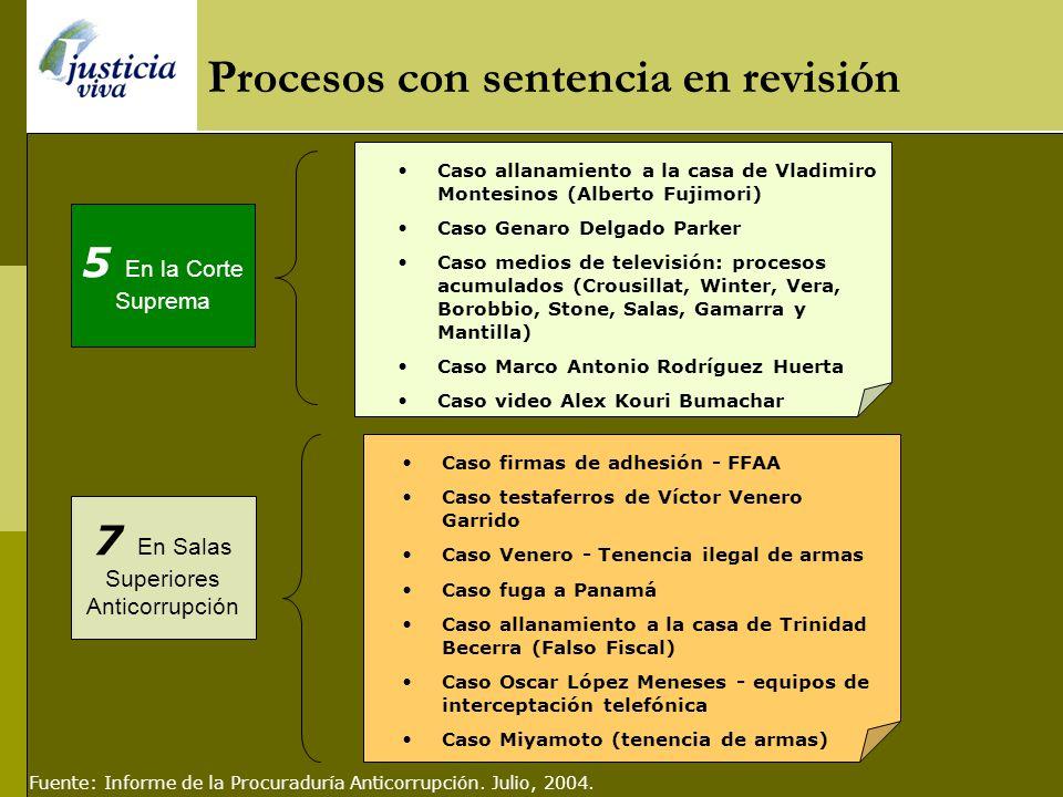 Asociación ilícita para delinquir Concusión Destrucción u ocultamiento de documentación Penas Villanueva Ruesta, Manuel Aybar, Huamán Azcurra, 8 años