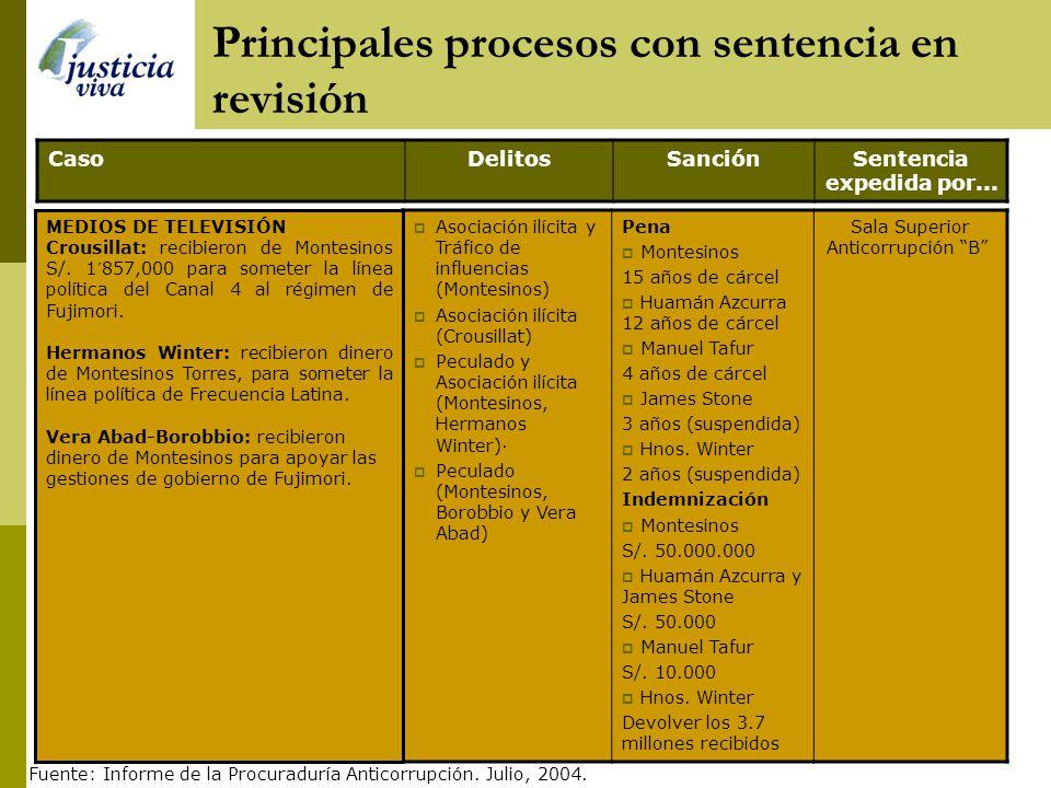 Principales procesos con sentencia en revisión CasoDelitosSanciónSentencia expedida por... Delito contra la Administración Pública Pena: Por confirmar