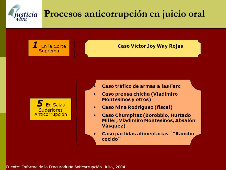 Principales procesos con sentencia en revisión Asociación ilícita y Tráfico de influencias (Montesinos) Asociación ilícita (Crousillat) Peculado y Aso