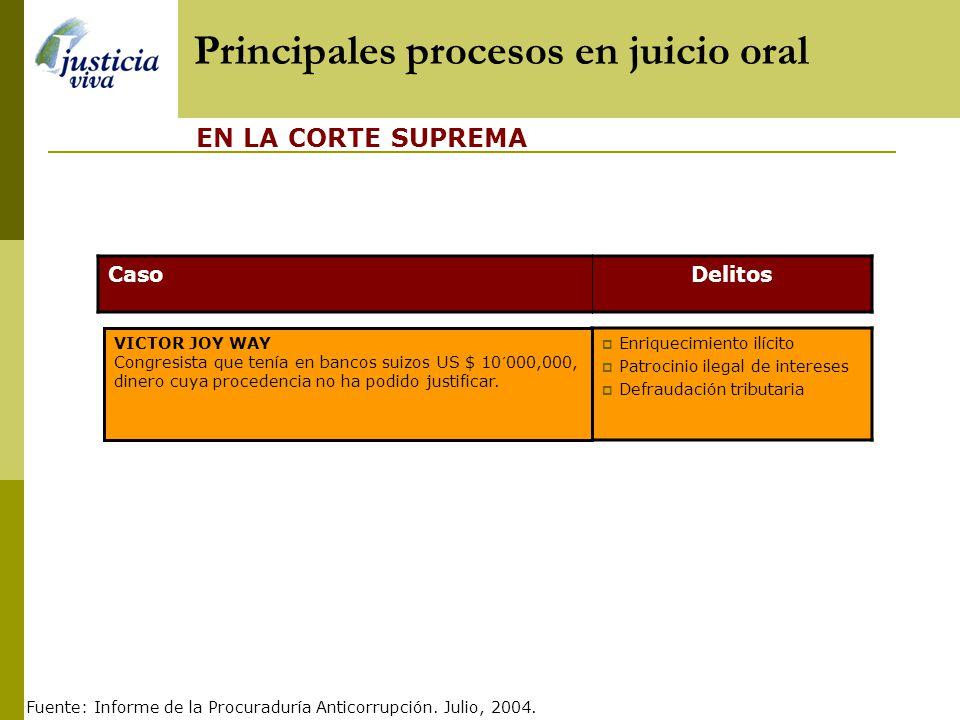 Procesos anticorrupción en juicio oral 5 En Salas Superiores Anticorrupción 1 En la Corte Suprema Caso tráfico de armas a las Farc Caso prensa chicha