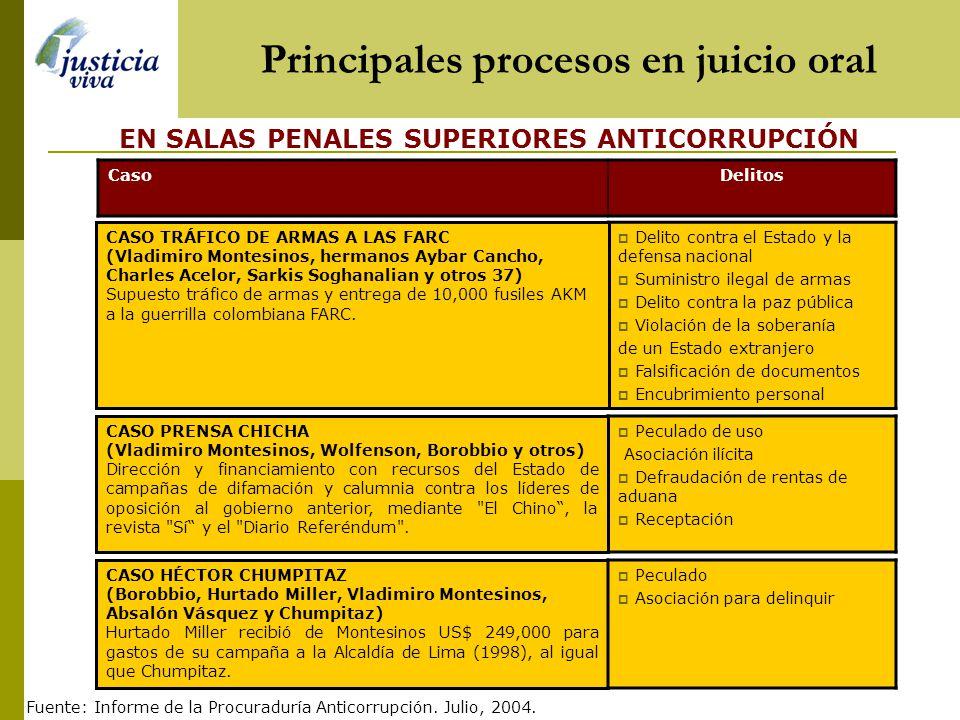 Principales procesos en juicio oral CasoDelitos Enriquecimiento ilícito Patrocinio ilegal de intereses Defraudación tributaria VICTOR JOY WAY Congresi