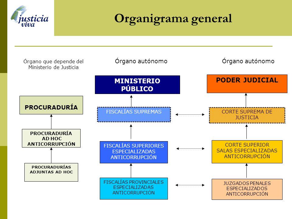 Organigrama general Órgano autónomo PODER JUDICIAL CORTE SUPREMA DE JUSTICIA CORTE SUPERIOR SALAS ESPECIALIZADAS ANTICORRUPCIÓN JUZGADOS PENALES ESPECIALIZADOS ANTICORRUPCIÓN Órgano que depende del Ministerio de Justicia PROCURADURÍA PROCURADURÍAS ADJUNTAS AD HOC PROCURADURÍA AD HOC ANTICORRUPCIÓN Órgano autónomo MINISTERIO PÚBLICO FISCALÍAS SUPERIORES ESPECIALIZADAS ANTICORRUPCIÓN FISCALÍAS PROVINCIALES ESPECIALIZADAS ANTICORRUPCIÓN FISCALÍAS SUPREMAS