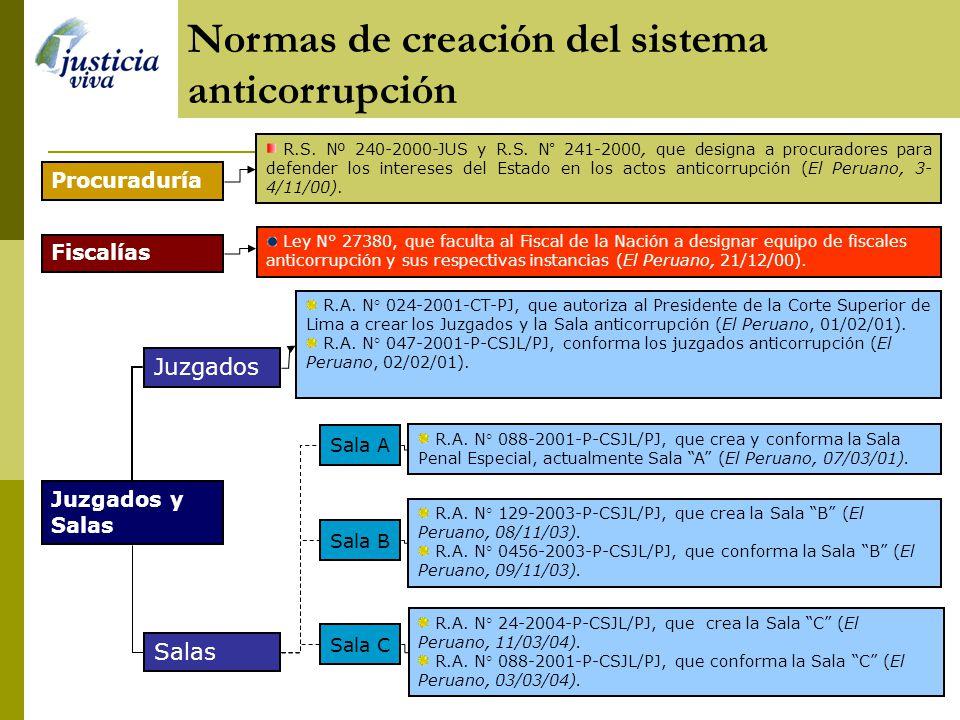 Normas de creación del sistema anticorrupción Juzgados y Salas Fiscalías Ley N° 27380, que faculta al Fiscal de la Nación a designar equipo de fiscales anticorrupción y sus respectivas instancias (El Peruano, 21/12/00).