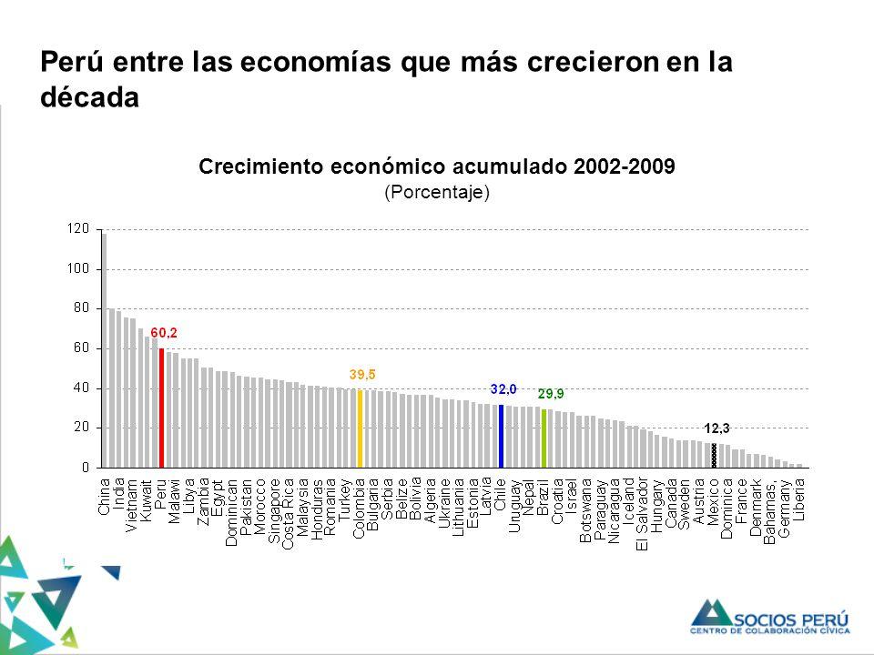 Crecimiento económico acumulado 2002-2009 (Porcentaje) Perú entre las economías que más crecieron en la década