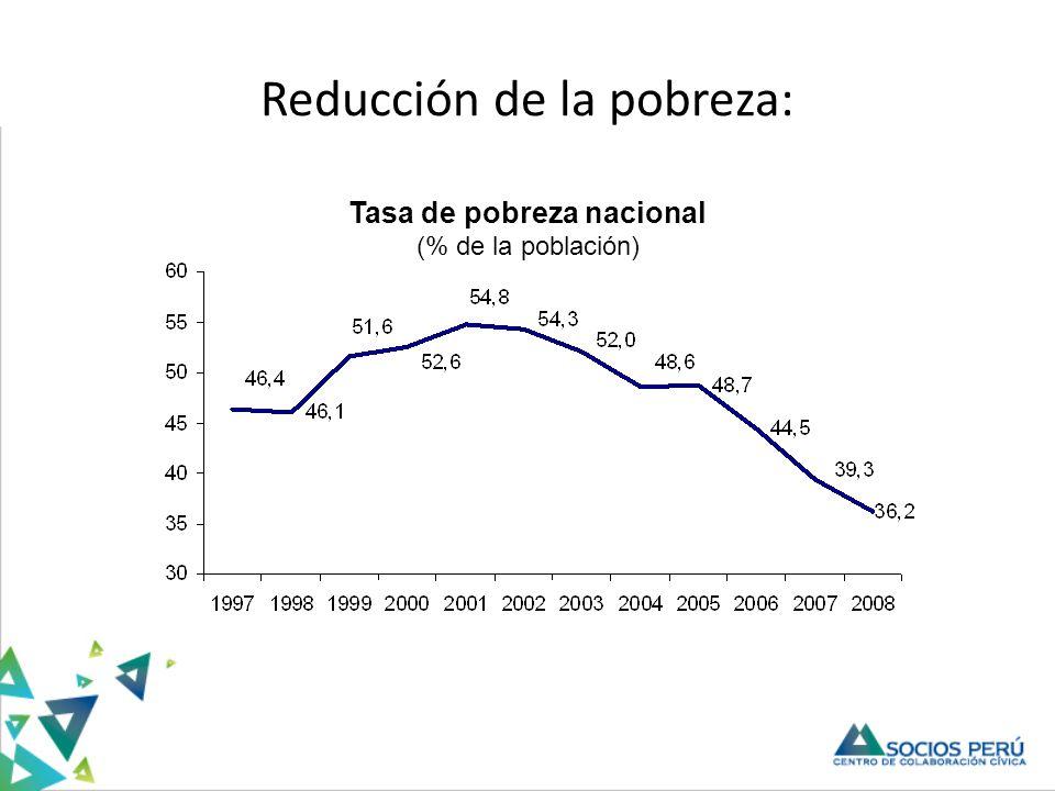 Fuerte crecimiento de mercados fuera de Lima 2000 2009