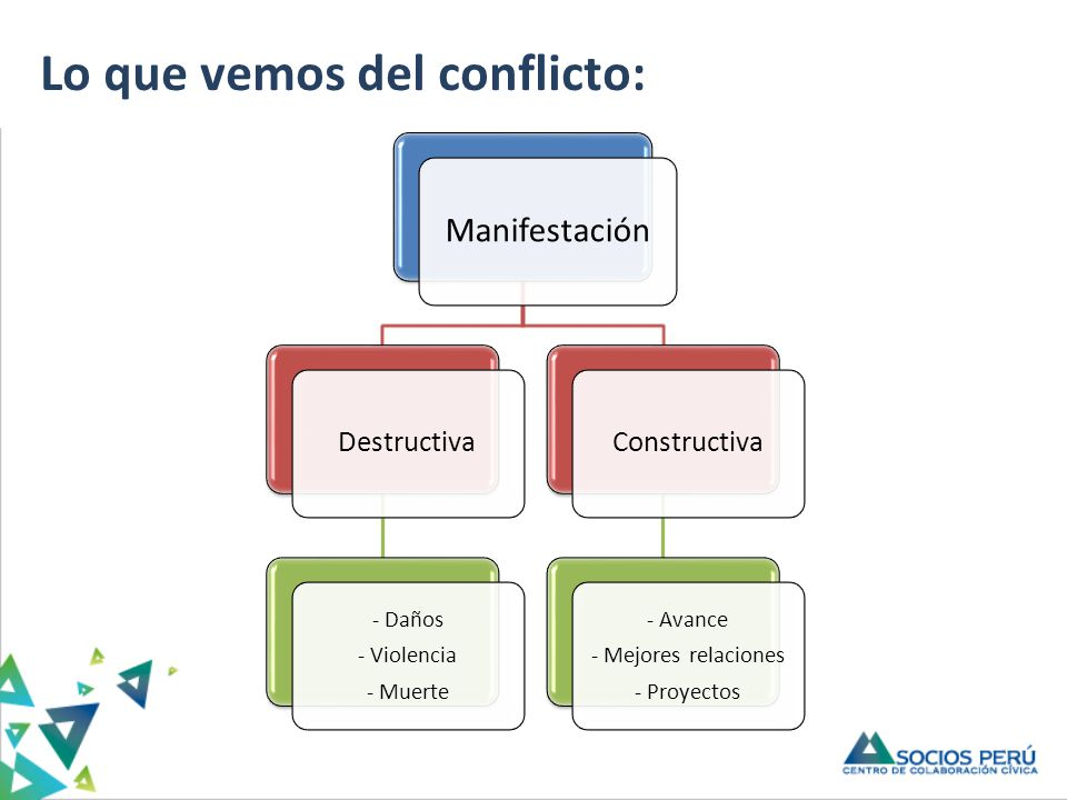 Manifestación Destructiva - Daños - Violencia - Muerte Constructiva - Avance - Mejores relaciones - Proyectos Lo que vemos del conflicto: