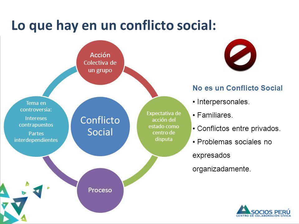 Conflicto Social Acción Colectiva de un grupo Expectativa de acción del estado como centro de disputa Proceso Tema en controversia: Intereses contrapu