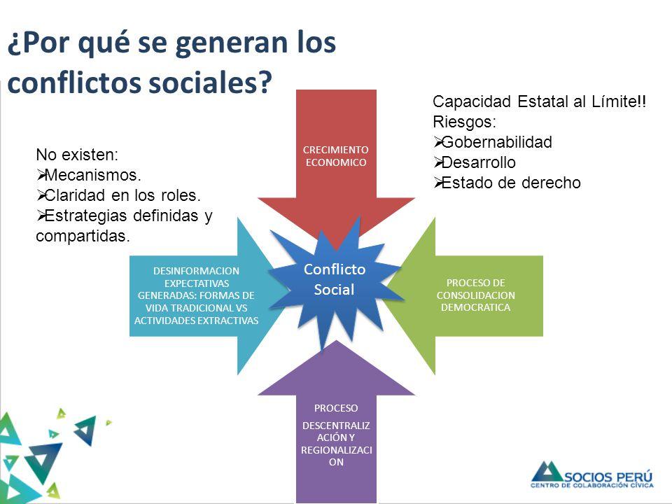 CRECIMIENTO ECONOMICO PROCESO DE CONSOLIDACION DEMOCRATICA PROCESO DESCENTRALIZ ACIÓN Y REGIONALIZAC ION DESINFORMACION EXPECTATIVAS GENERADAS: FORMAS DE VIDA TRADICIONAL VS ACTIVIDADES EXTRACTIVAS Conflicto Social Conflicto Social Capacidad Estatal al Límite!.