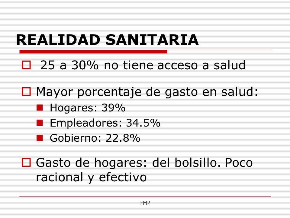 FMP 25 a 30% no tiene acceso a salud Mayor porcentaje de gasto en salud: Hogares: 39% Empleadores: 34.5% Gobierno: 22.8% Gasto de hogares: del bolsill