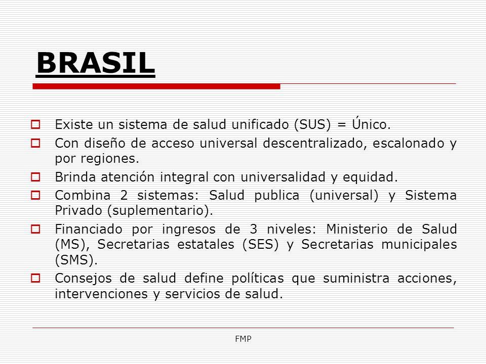 FMP BRASIL Existe un sistema de salud unificado (SUS) = Único. Con diseño de acceso universal descentralizado, escalonado y por regiones. Brinda atenc
