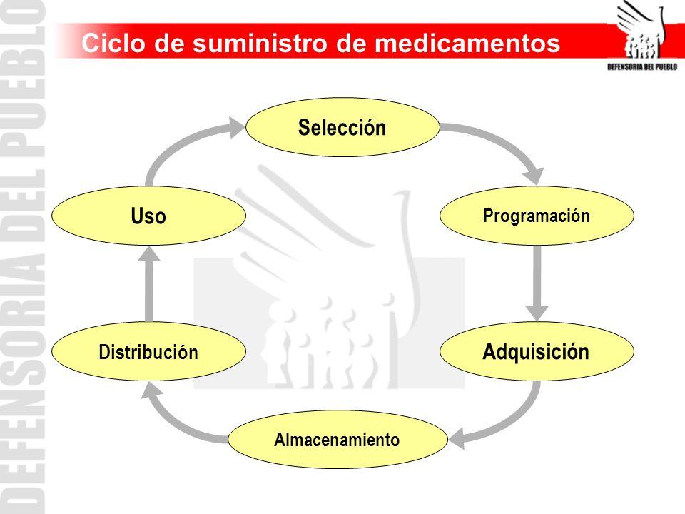 Selección Uso Distribución Almacenamiento Adquisición Programación Ciclo de suministro de medicamentos