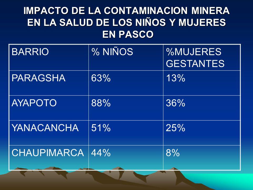 IMPACTO DE LA CONTAMINACION MINERA EN LA SALUD DE LOS NIÑOS Y MUJERES EN PASCO BARRIO% NIÑOS%MUJERES GESTANTES PARAGSHA63%13% AYAPOTO88%36% YANACANCHA