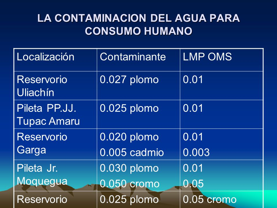 LA CONTAMINACION DEL AGUA PARA CONSUMO HUMANO LocalizaciónContaminanteLMP OMS Reservorio Uliachín 0.027 plomo0.01 Pileta PP.JJ. Tupac Amaru 0.025 plom