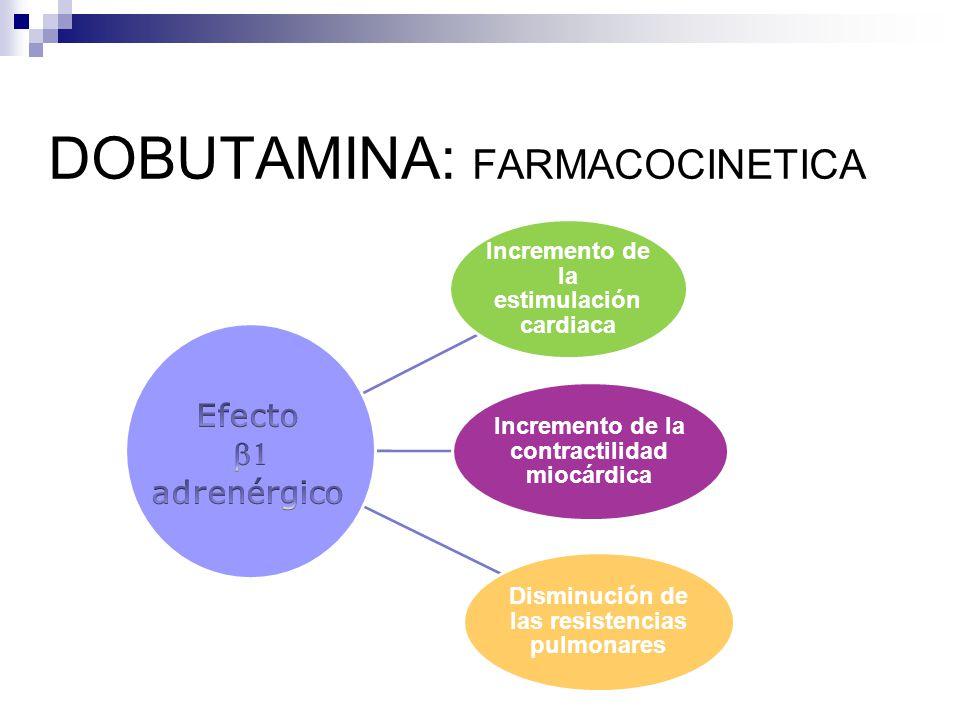 DOBUTAMINA: FARMACOCINETICA Incremento de la estimulación cardiaca Incremento de la contractilidad miocárdica Disminución de las resistencias pulmonares